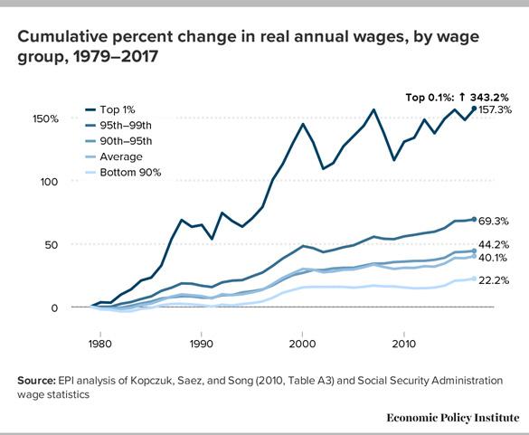 Annual Wage Change Chart
